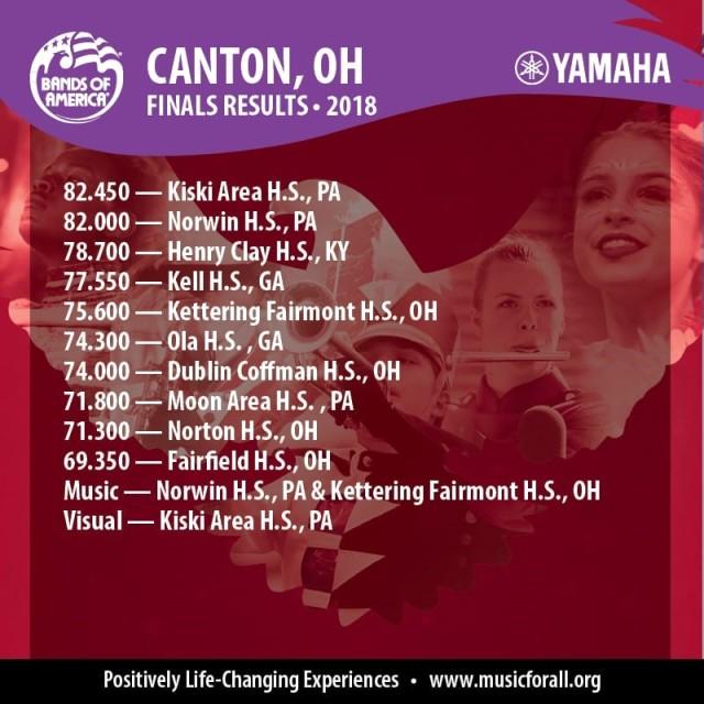 Finals Canton 2018